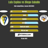 Luis Espino vs Diego Caballo h2h player stats