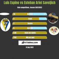 Luis Espino vs Esteban Ariel Saveljich h2h player stats