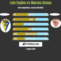 Luis Espino vs Marcos Acuna h2h player stats