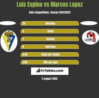 Luis Espino vs Marcos Lopez h2h player stats
