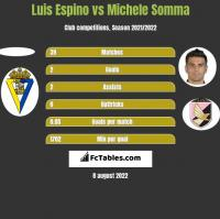 Luis Espino vs Michele Somma h2h player stats