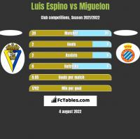 Luis Espino vs Miguelon h2h player stats