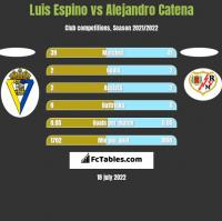 Luis Espino vs Alejandro Catena h2h player stats