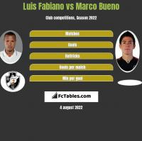 Luis Fabiano vs Marco Bueno h2h player stats