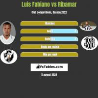 Luis Fabiano vs Ribamar h2h player stats