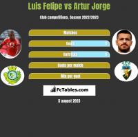 Luis Felipe vs Artur Jorge h2h player stats