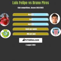 Luis Felipe vs Bruno Pires h2h player stats
