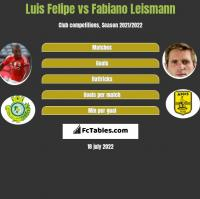 Luis Felipe vs Fabiano Leismann h2h player stats