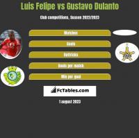 Luis Felipe vs Gustavo Dulanto h2h player stats