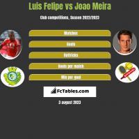 Luis Felipe vs Joao Meira h2h player stats