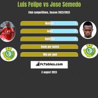 Luis Felipe vs Jose Semedo h2h player stats