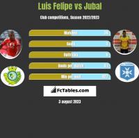 Luis Felipe vs Jubal h2h player stats