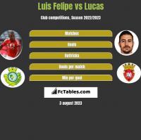 Luis Felipe vs Lucas h2h player stats