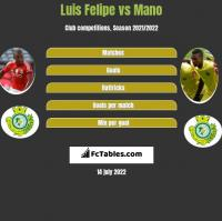 Luis Felipe vs Mano h2h player stats
