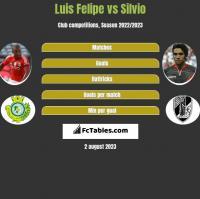 Luis Felipe vs Silvio h2h player stats