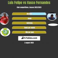Luis Felipe vs Vasco Fernandes h2h player stats