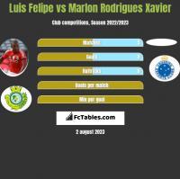 Luis Felipe vs Marlon Rodrigues Xavier h2h player stats