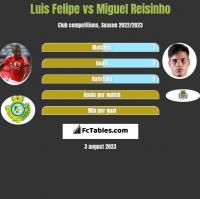 Luis Felipe vs Miguel Reisinho h2h player stats