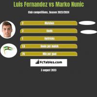 Luis Fernandez vs Marko Nunic h2h player stats