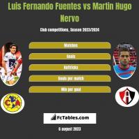 Luis Fernando Fuentes vs Martin Hugo Nervo h2h player stats