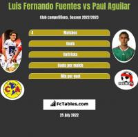 Luis Fernando Fuentes vs Paul Aguilar h2h player stats