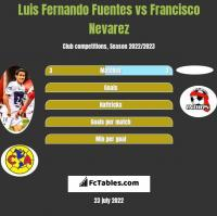 Luis Fernando Fuentes vs Francisco Nevarez h2h player stats