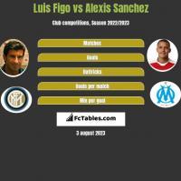 Luis Figo vs Alexis Sanchez h2h player stats