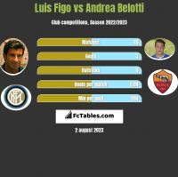 Luis Figo vs Andrea Belotti h2h player stats