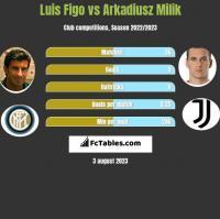 Luis Figo vs Arkadiusz Milik h2h player stats