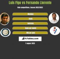 Luis Figo vs Fernando Llorente h2h player stats