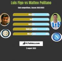 Luis Figo vs Matteo Politano h2h player stats