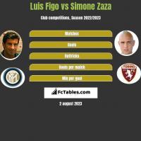Luis Figo vs Simone Zaza h2h player stats