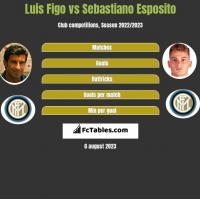 Luis Figo vs Sebastiano Esposito h2h player stats
