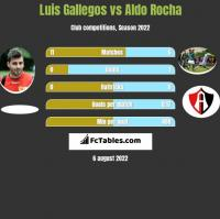 Luis Gallegos vs Aldo Rocha h2h player stats