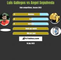 Luis Gallegos vs Angel Sepulveda h2h player stats