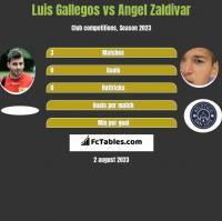 Luis Gallegos vs Angel Zaldivar h2h player stats