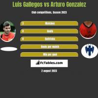 Luis Gallegos vs Arturo Gonzalez h2h player stats
