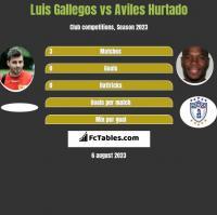 Luis Gallegos vs Aviles Hurtado h2h player stats