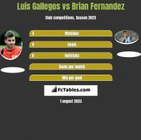Luis Gallegos vs Brian Fernandez h2h player stats