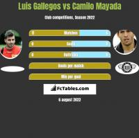 Luis Gallegos vs Camilo Mayada h2h player stats