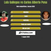 Luis Gallegos vs Carlos Alberto Pena h2h player stats