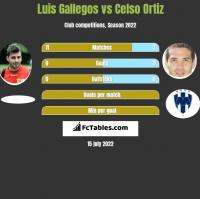 Luis Gallegos vs Celso Ortiz h2h player stats