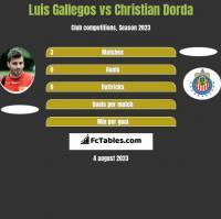 Luis Gallegos vs Christian Dorda h2h player stats