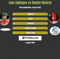 Luis Gallegos vs Daniel Alvarez h2h player stats