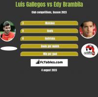 Luis Gallegos vs Edy Brambila h2h player stats