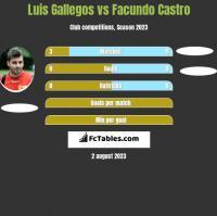 Luis Gallegos vs Facundo Castro h2h player stats