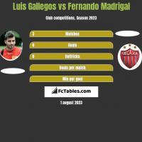 Luis Gallegos vs Fernando Madrigal h2h player stats