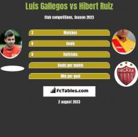 Luis Gallegos vs Hibert Ruiz h2h player stats