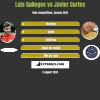 Luis Gallegos vs Javier Cortes h2h player stats