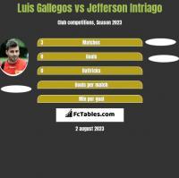 Luis Gallegos vs Jefferson Intriago h2h player stats